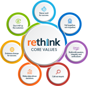 Rethink core values logo